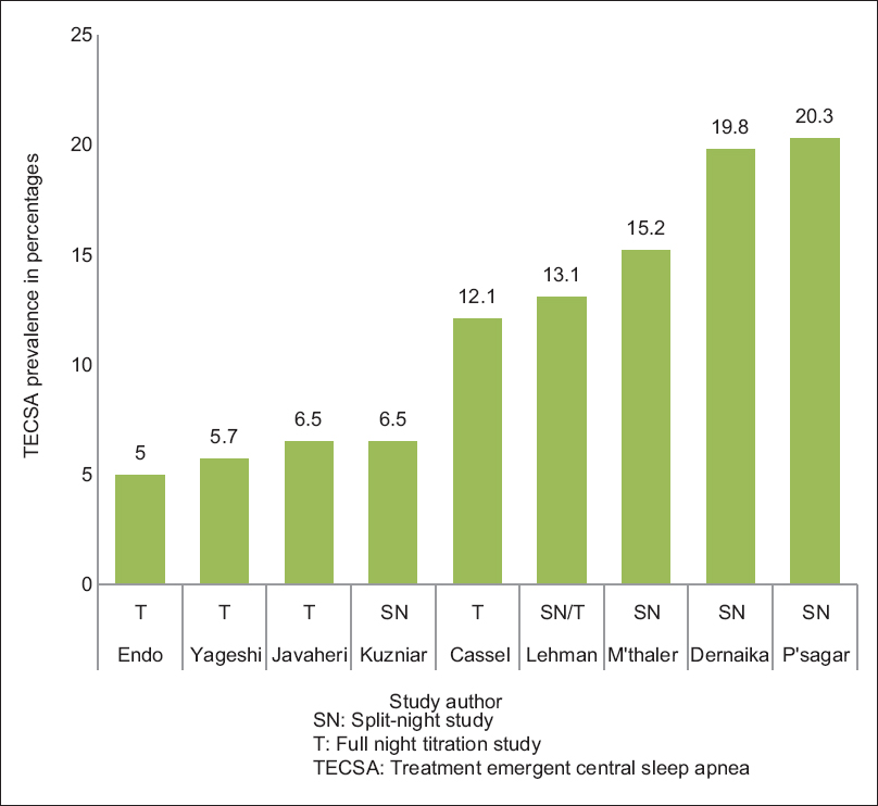 Figure 2: Prevalence of treatment.emergent central sleep apnea in patients with obstructive sleep apnea