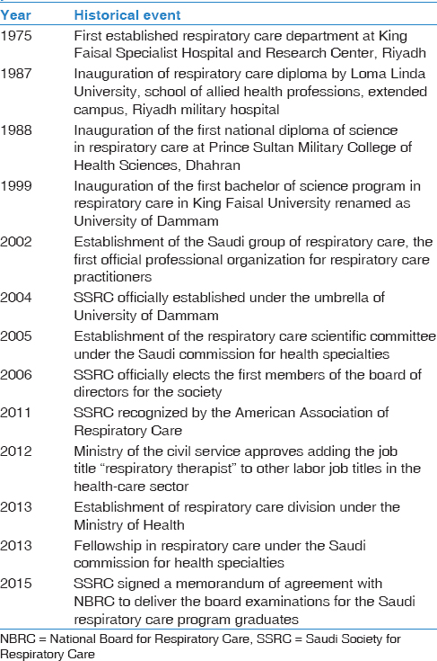 The Respiratory Care Profession In Saudi Arabia: Past And Present