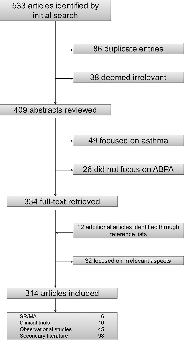 Allergic bronchopulmonary aspergillosis in patients with cystic