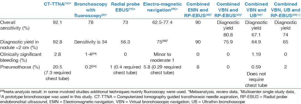 Table 2: Comparison of diagnostic performance of various combinations of bronchoscopic and guiding modalities