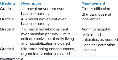 Table 6: Management of diarrhea