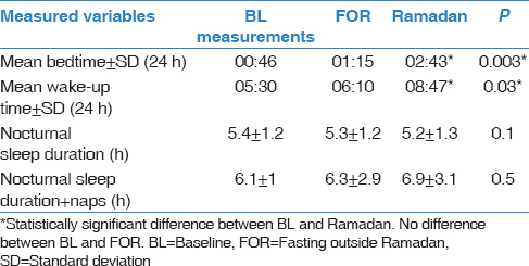The Effects Of Diurnal Intermittent Fasting On The Wake