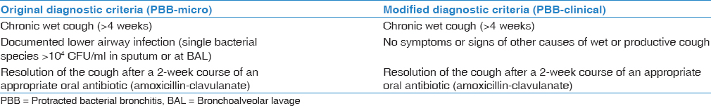 Table 2: Diagnostic criteria of protracted bacterial bronchitis