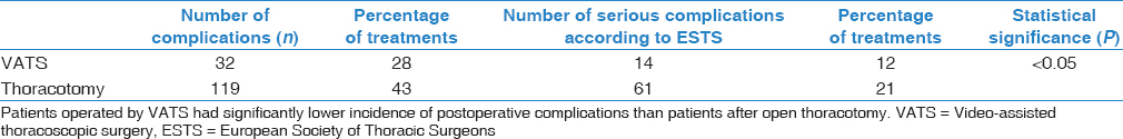 Table 5: Occurrence of postoperative complications depending on the operational access applied
