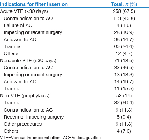 Table 2: Indications for filter insertion