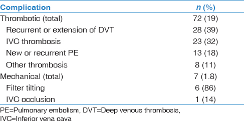 Table 3: Complications of inferior vena cava filter