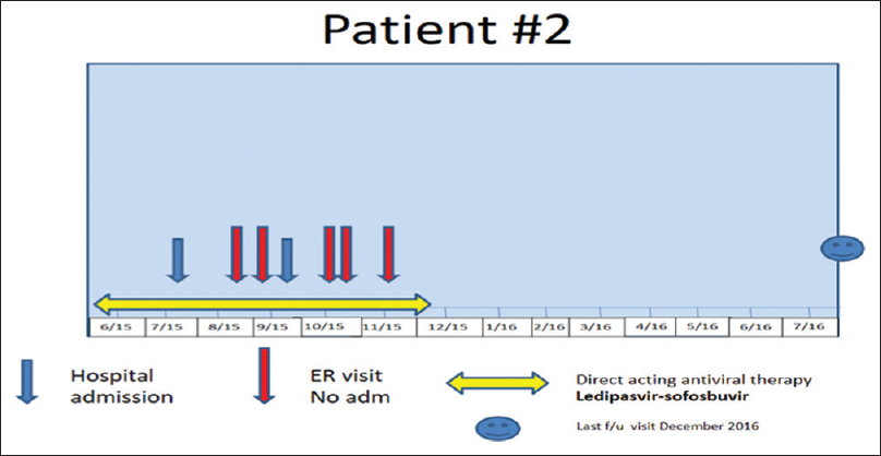 Figure 6: Hospitalization and Emergency visits for patient 2 during and after direct-acting antiviral therapy. ER visits leading to hospitalizations are not shown