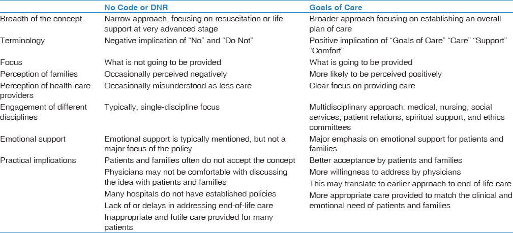 """Shifting paradigm: From """"No Code"""" and """"Do-Not-Resuscitate"""" to """"Goals ..."""