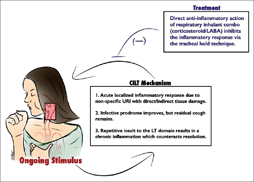 Identification and management of cough-induced