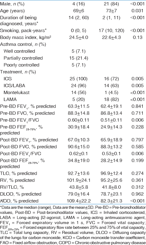 Table 1: Clinical characteristics and baseline physiologic parameters of elderly asthma patients with fixed airflow obstruction and chronic obstructive pulmonary disease patients