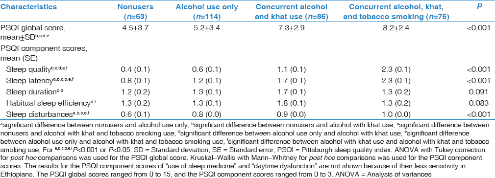 Poor sleep in concurrent users of alcohol, khat, and tobacco