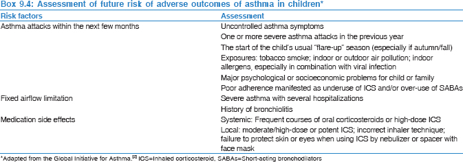 The Saudi Initiative for Asthma - 2019 Update: Guidelines for the