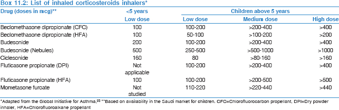 The Saudi Initiative for Asthma - 2019 Update: Guidelines