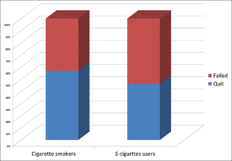 Electronic cigarette among health science students in Saudi