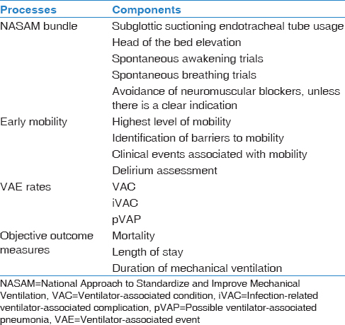 Table 1: Key indicators in the National Approach to Standardize and Improve Mechanical Ventilation project