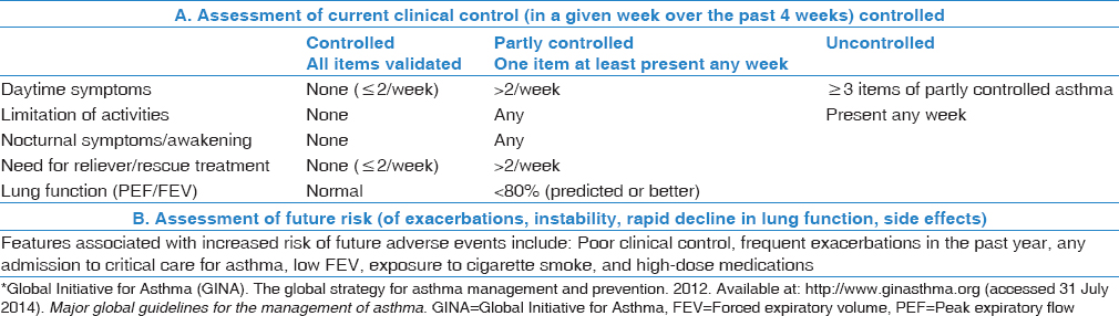 Table 1: 2012 Global Initiative for Asthma classification of current clinical control and future risk*