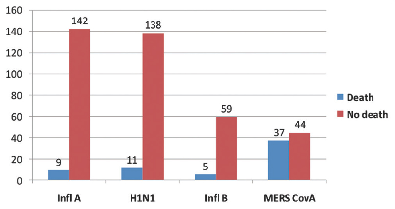Figure 2: Bar chart presenting the frequency number of death among the studied confirmed viral pneumonia by type of associated virus January, 2012–October, 2015 (total: 448 cases)