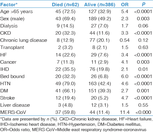 Table 3: Factors associated with the risk of death among the studied viral pneumonia confirmed cases (<i>n</i>=448)-univariate analysis