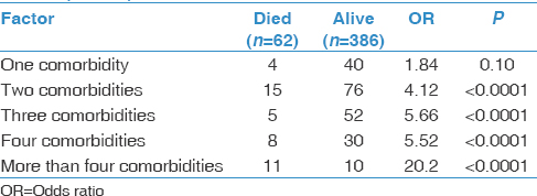 Table 5: Number of comorbidities and the risk of death among the studied viral pneumonia confirmed cases (<i>n</i>=448)