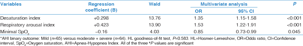 Table 4: Predictors of the Apnea-Hypopnea Index# identified by forward stepwise multiple logistic regression analysis*