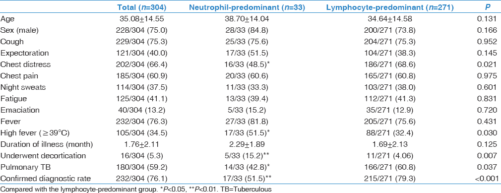 Table 1: Comparison of clinical characteristics between lymphocyte-predominant and neutrophil-predominant tuberculous pleurisy
