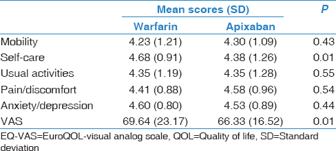Table 5: EuroQOL mean scores for individuals taking anticoagulants (after matching)