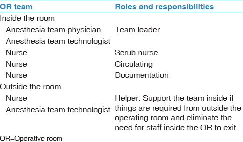 Table 6: Operative room team members and responsibilities