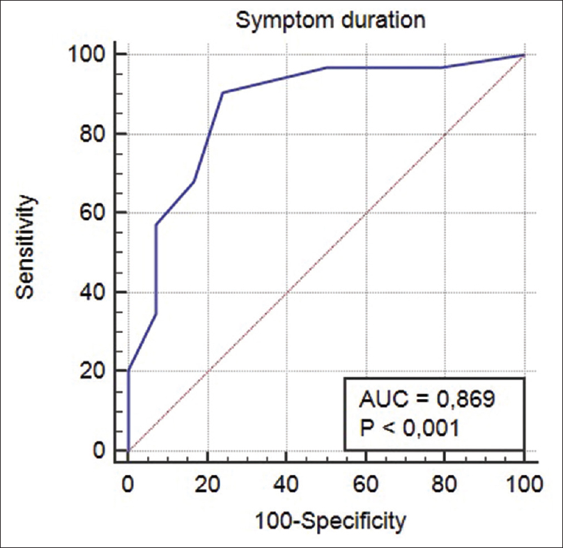 Figure 1: Receiver operating characteristic curve showing the relationship between symptom duration and the presence of computed tomography findings