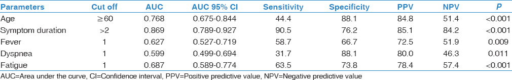 Table 1: Receiver operating characteristic analysis data obtained to determine the diagnostic efficacy of chest computed tomography imaging