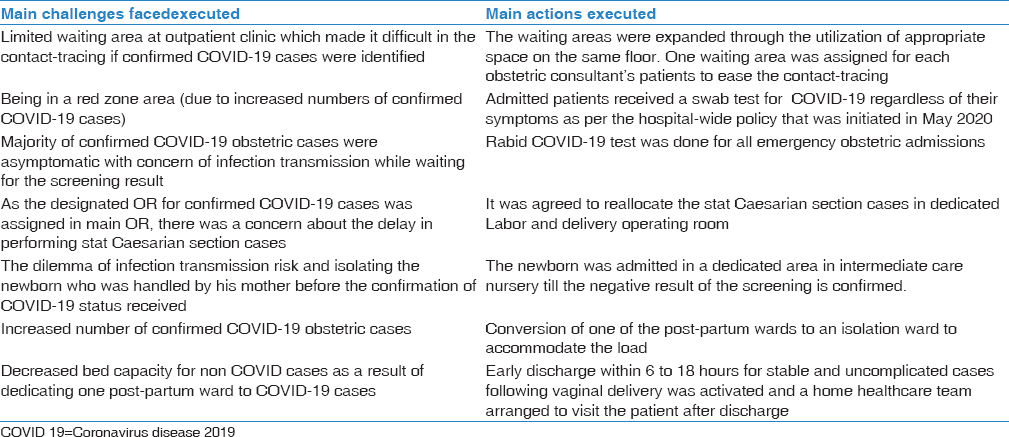Table 2: Summary of main challenges faced during coronavirus disease 2019pandemic and actions taken